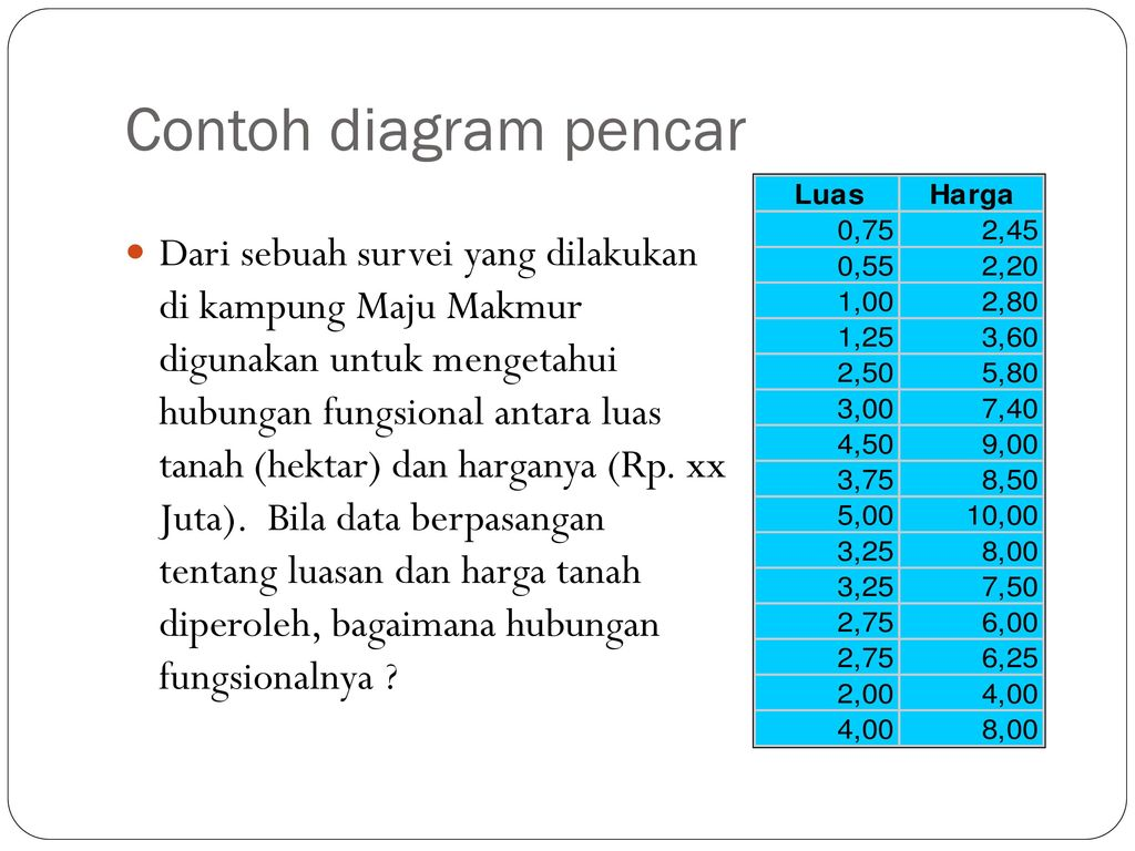 Statistika industri i analisis regresi dan korelasi linier 1 ppt contoh diagram pencar ccuart Gallery