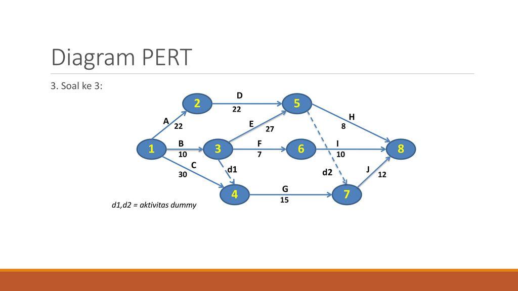 Latihan soal pert ppt download 5 diagram ccuart Images