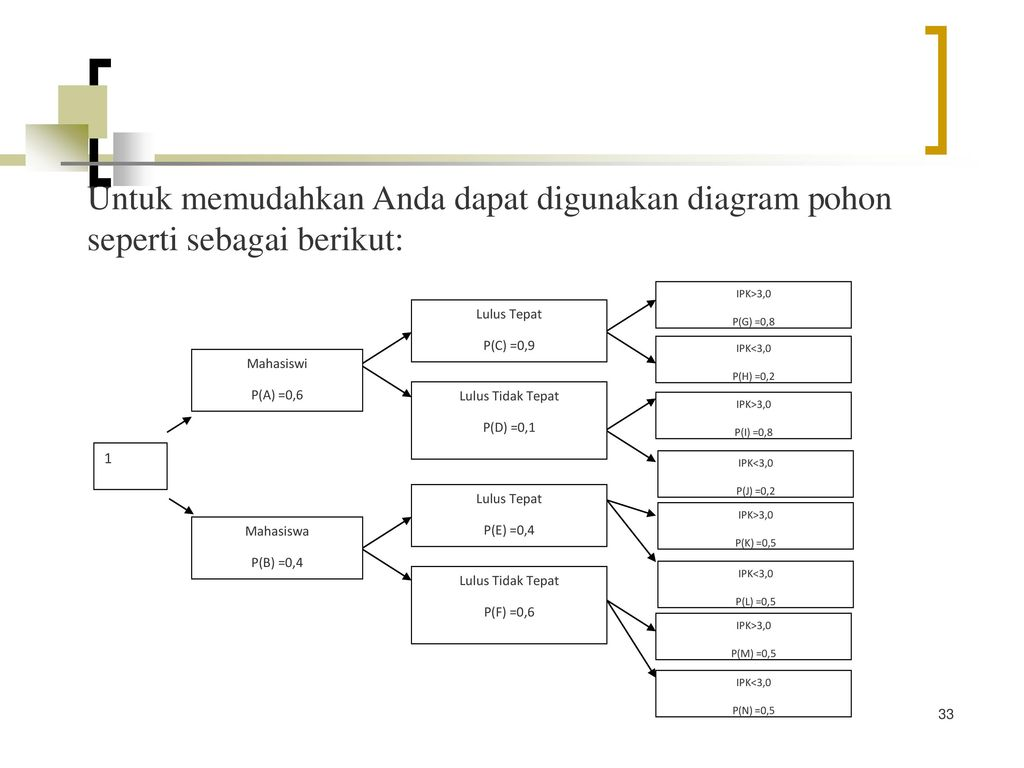 Materi pasca uts pengantar probabilitas 1 ppt download untuk memudahkan anda dapat digunakan diagram pohon seperti sebagai berikut ccuart Gallery