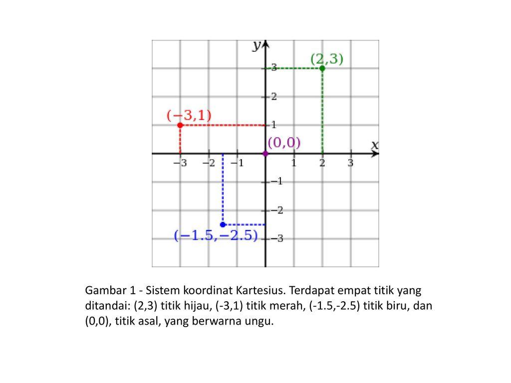 Sistem koordinat kartesius ppt download gambar 1 sistem koordinat kartesius ccuart Choice Image