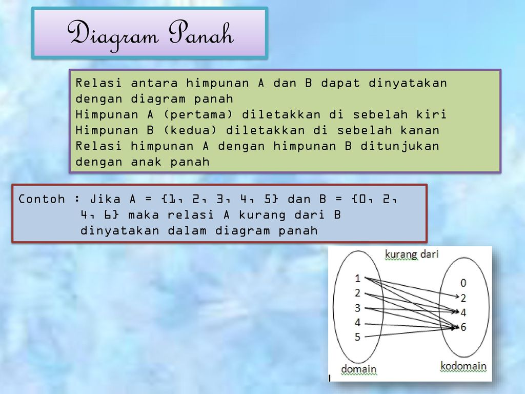 Faktorisasi suku aljabar dan fungsi ppt download diagram panah relasi antara himpunan a dan b dapat dinyatakan dengan diagram panah himpunan a ccuart Image collections