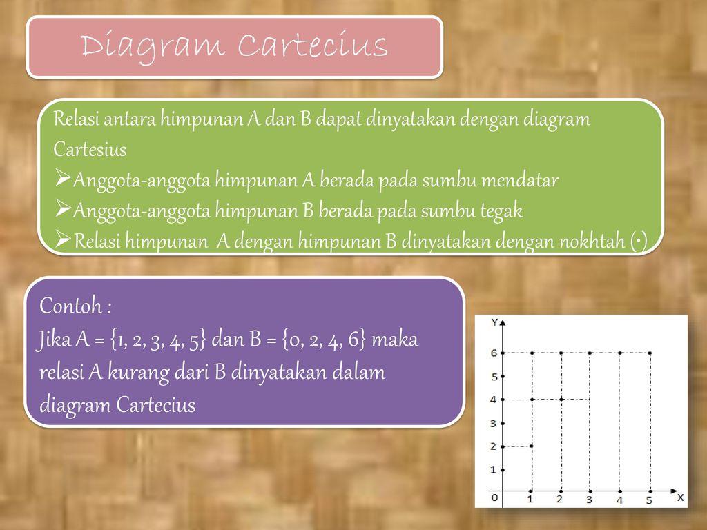 Faktorisasi suku aljabar dan fungsi ppt download 25 diagram cartecius contoh ccuart Images