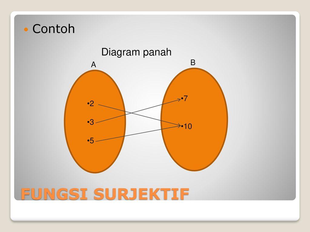 Produk cartesius relasi relasi khusus relasi ppt download 23 contoh 2 3 5 7 10 diagram panah a b fungsi surjektif ccuart Images