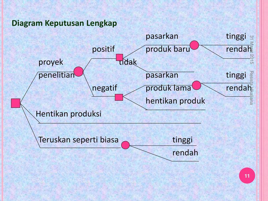 Diagram pohon keputusan ppt download 11 diagram keputusan ccuart Gallery
