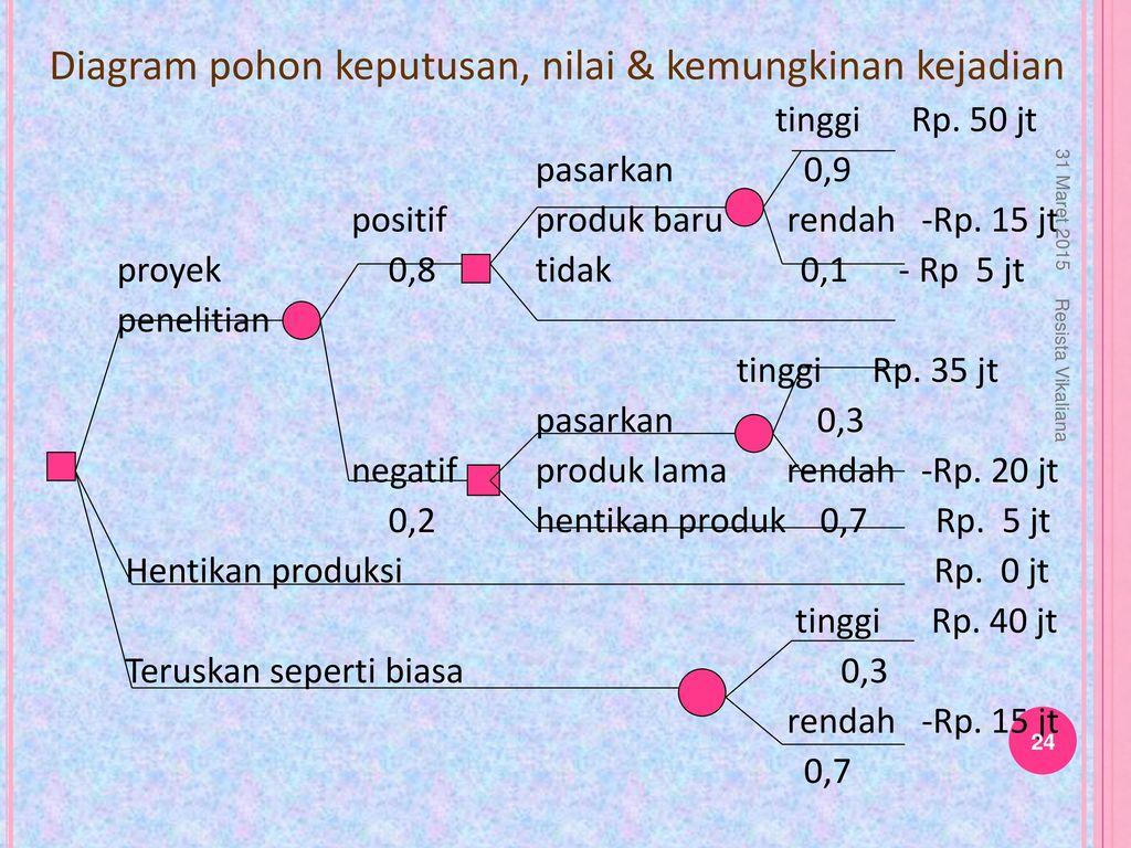 Diagram pohon keputusan ppt download 24 diagram pohon keputusan ccuart Gallery