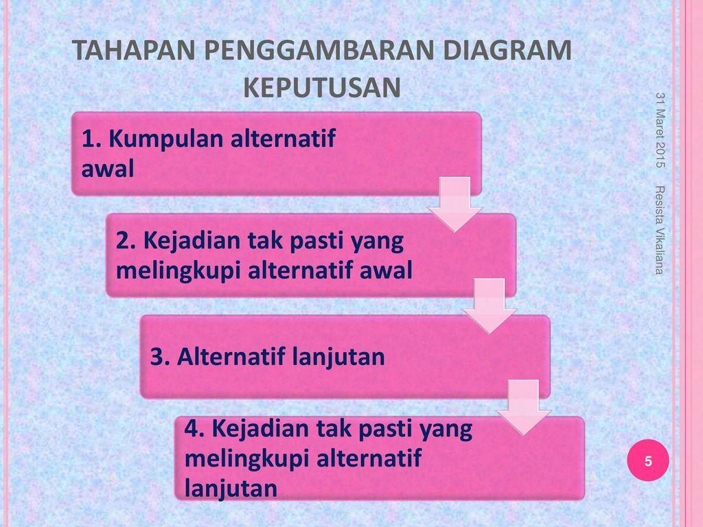 Diagram pohon keputusan ppt download tahapan penggambaran diagram keputusan ccuart Gallery
