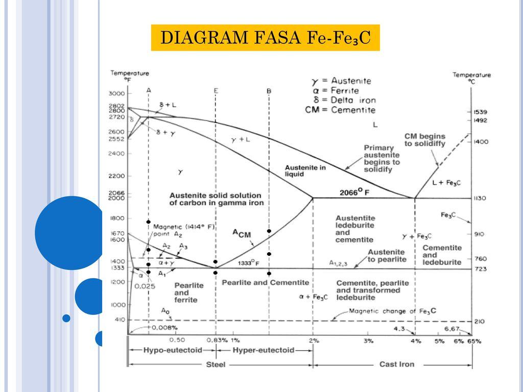 Perlakuan panas logam ppt download perlakuan panas logam 2 diagram fasa fe fec ccuart Image collections