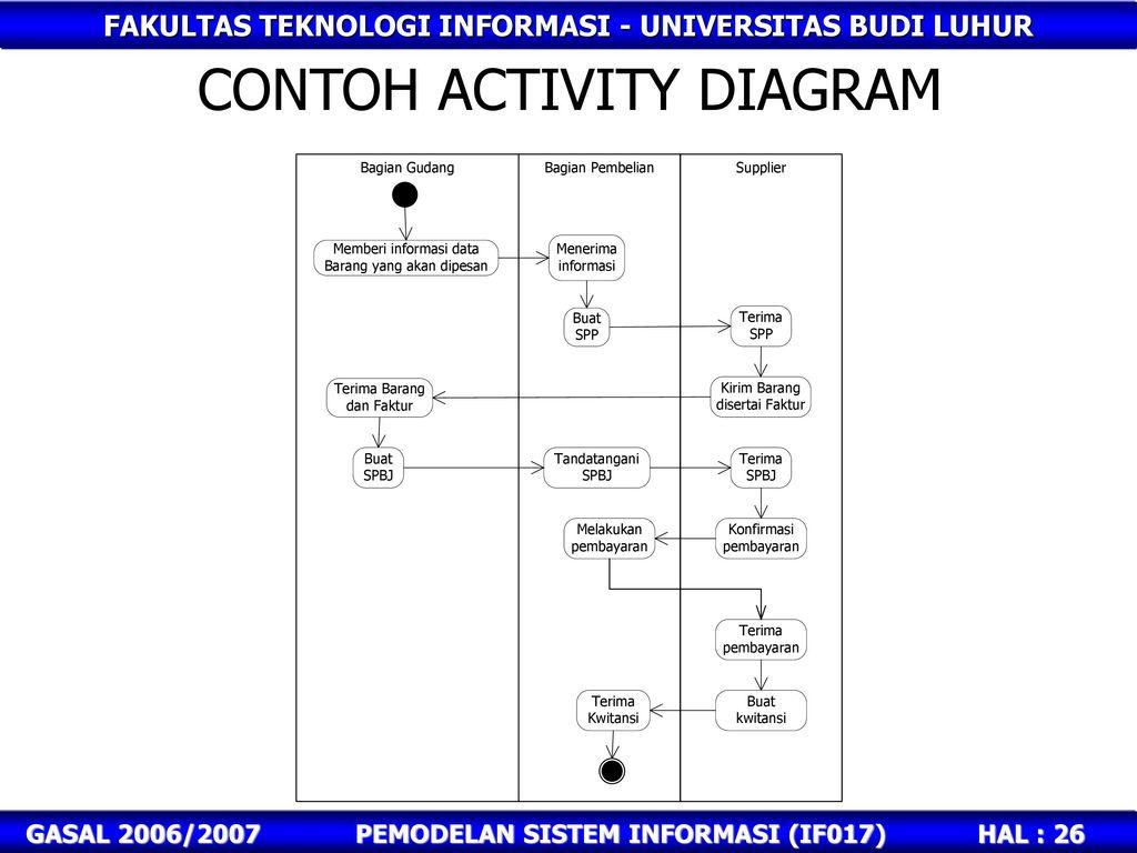 Pemodelan sistem informasi berorientasi obyek ppt download contoh activity diagram ccuart Images