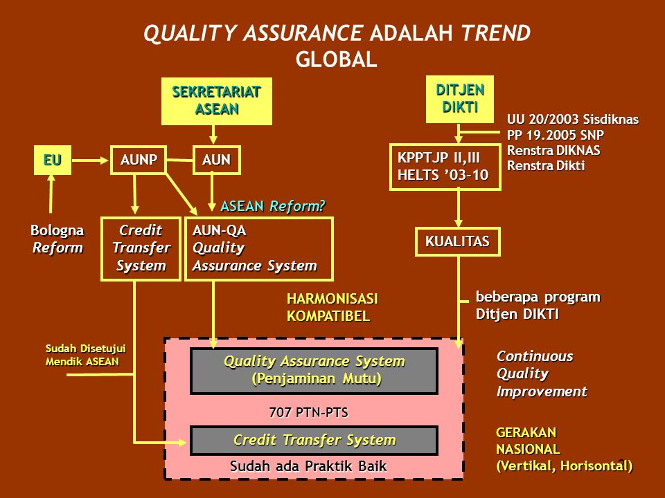 QUALITY ASSURANCE ADALAH TREND GLOBAL