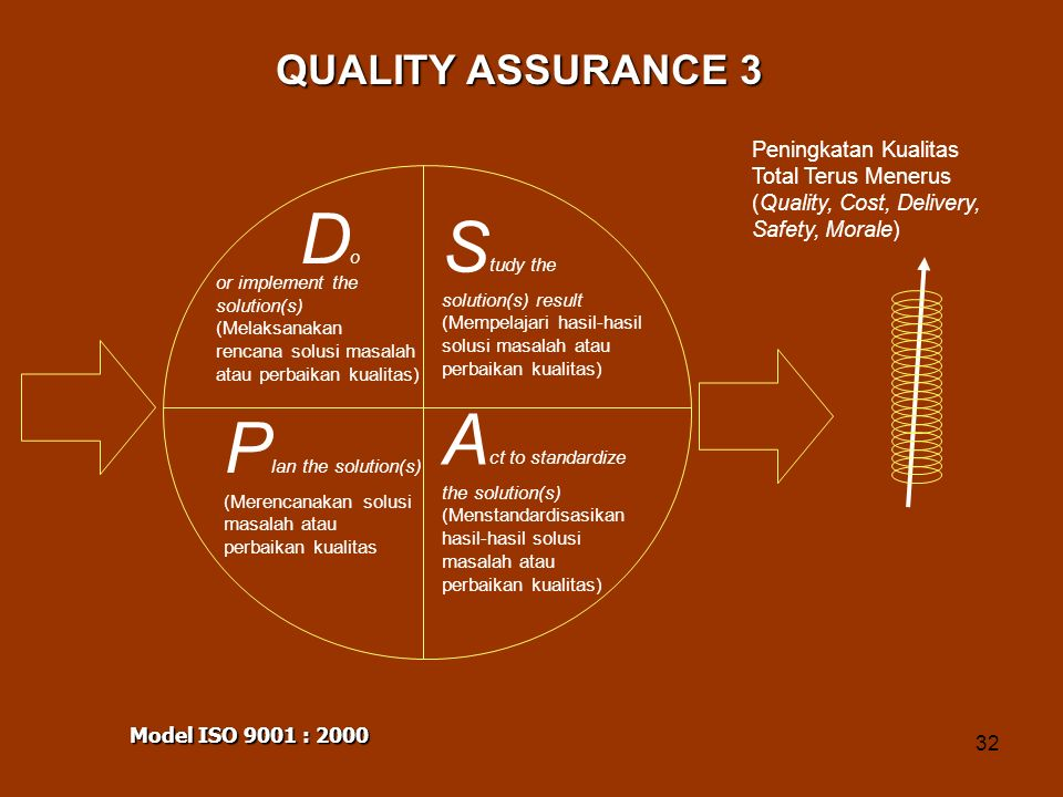 QUALITY ASSURANCE 3 Peningkatan Kualitas Total Terus Menerus (Quality, Cost, Delivery, Safety, Morale)