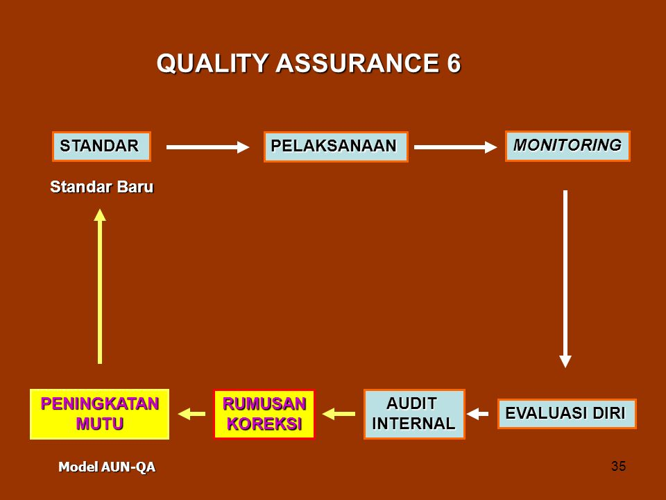 QUALITY ASSURANCE 6 STANDAR PELAKSANAAN MONITORING Standar Baru