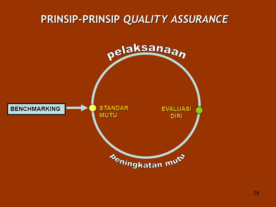 PRINSIP-PRINSIP QUALITY ASSURANCE
