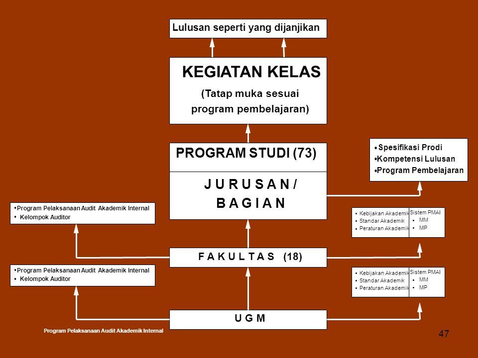 KEGIATAN KELAS PROGRAM STUDI (73) J U R U S A N / B A G I A N