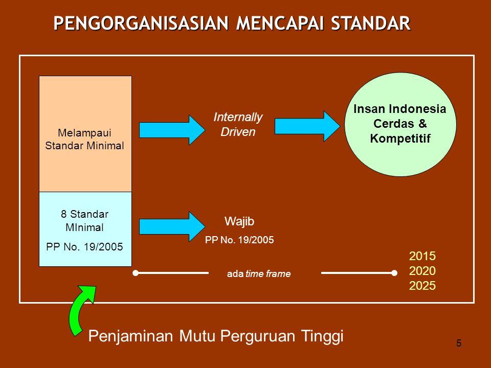 PENGORGANISASIAN MENCAPAI STANDAR Insan Indonesia Cerdas & Kompetitif