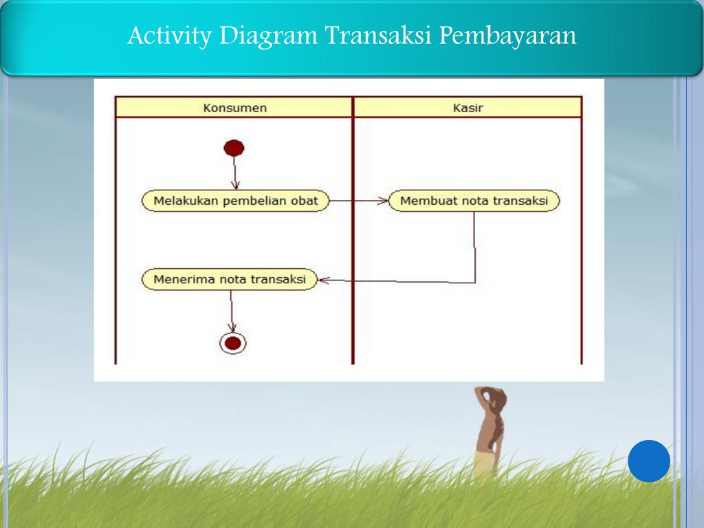 Activity Diagram Transaksi Pembayaran