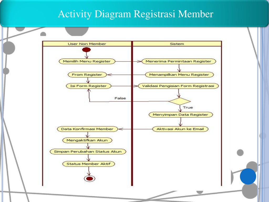 Activity Diagram Registrasi Member