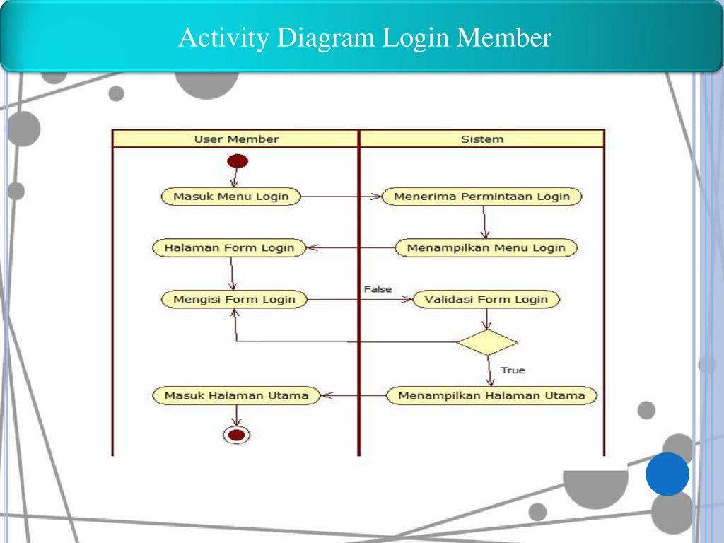 Activity Diagram Login Member