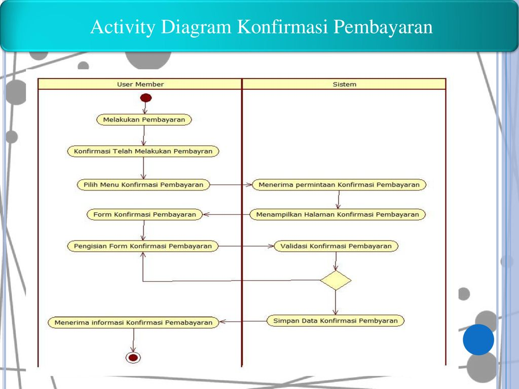 Activity Diagram Konfirmasi Pembayaran
