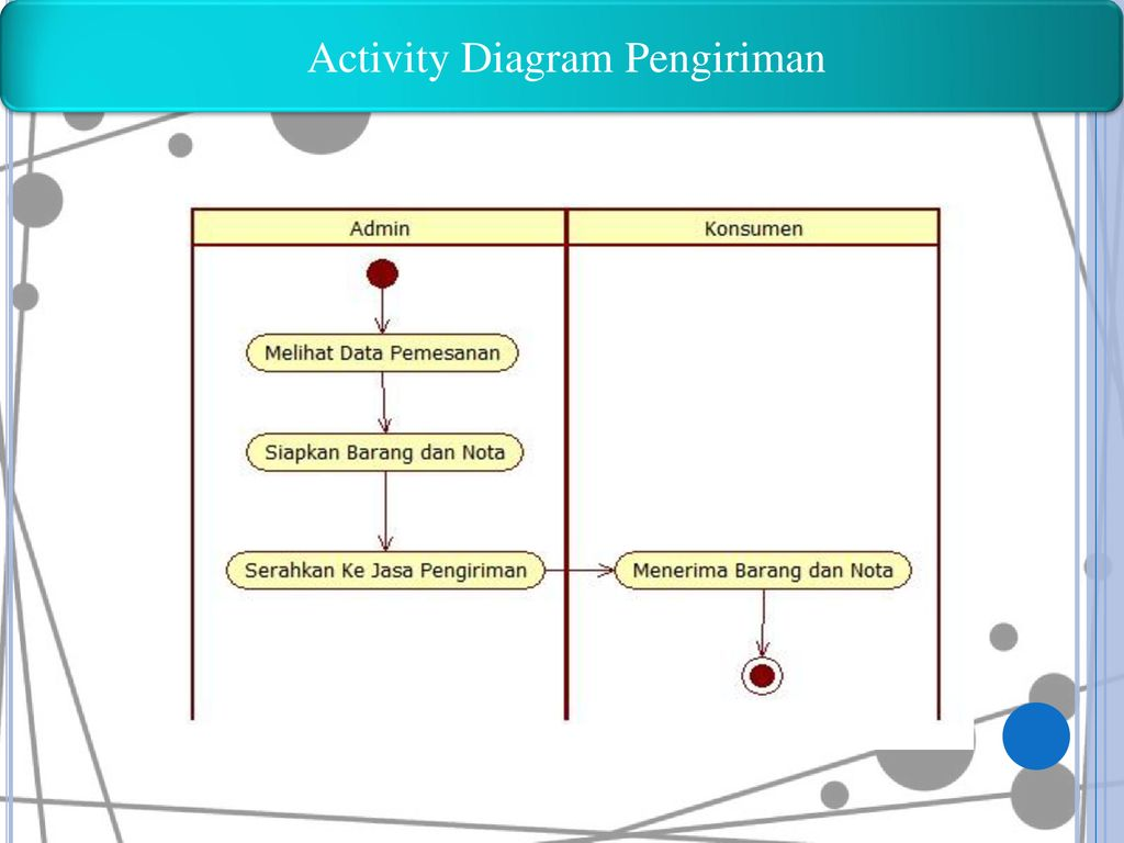 Activity Diagram Pengiriman