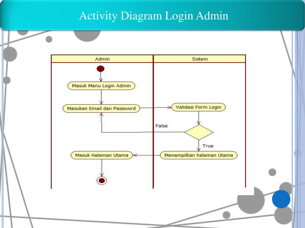 Activity Diagram Login Admin