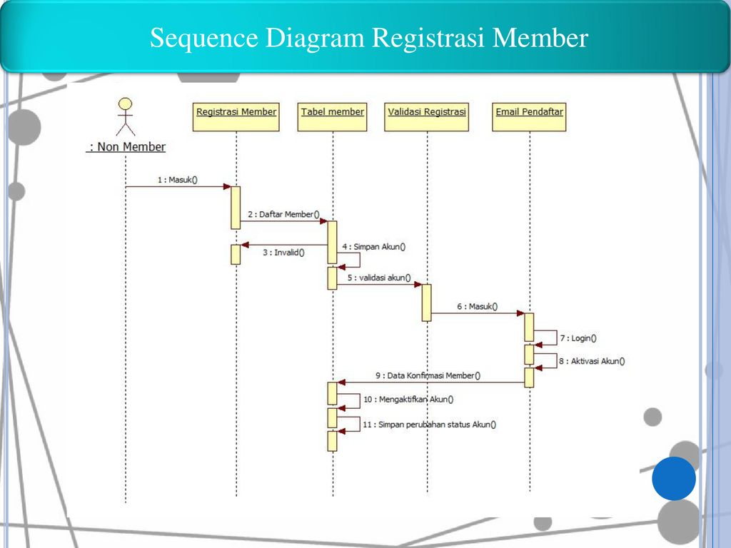 Sequence Diagram Registrasi Member