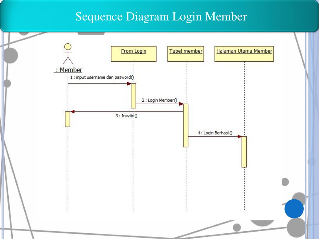 Sequence Diagram Login Member