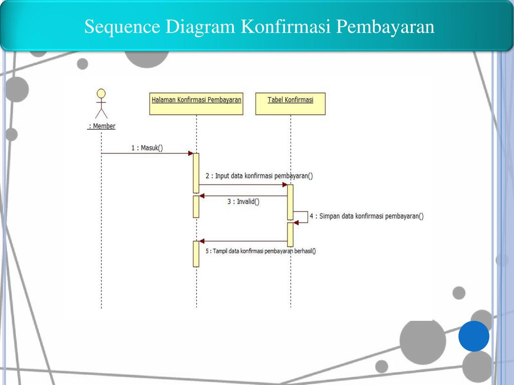 Sequence Diagram Konfirmasi Pembayaran