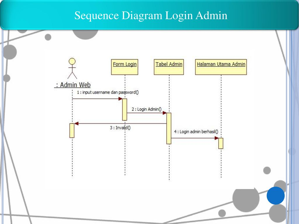 Sequence Diagram Login Admin