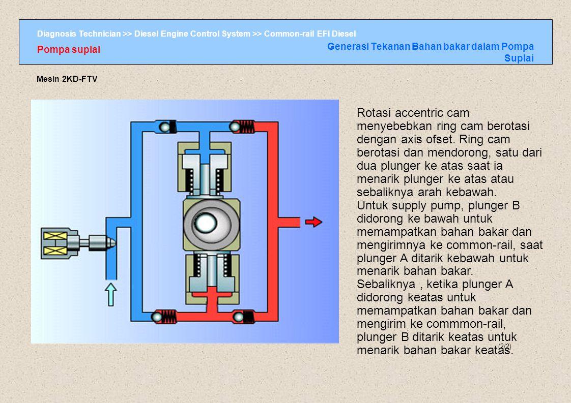 Generasi Tekanan Bahan bakar dalam Pompa Suplai