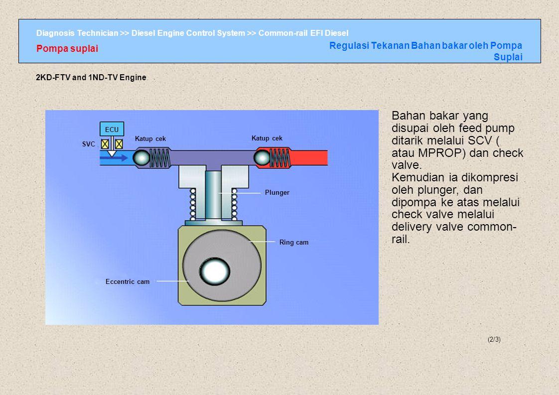 Regulasi Tekanan Bahan bakar oleh Pompa Suplai