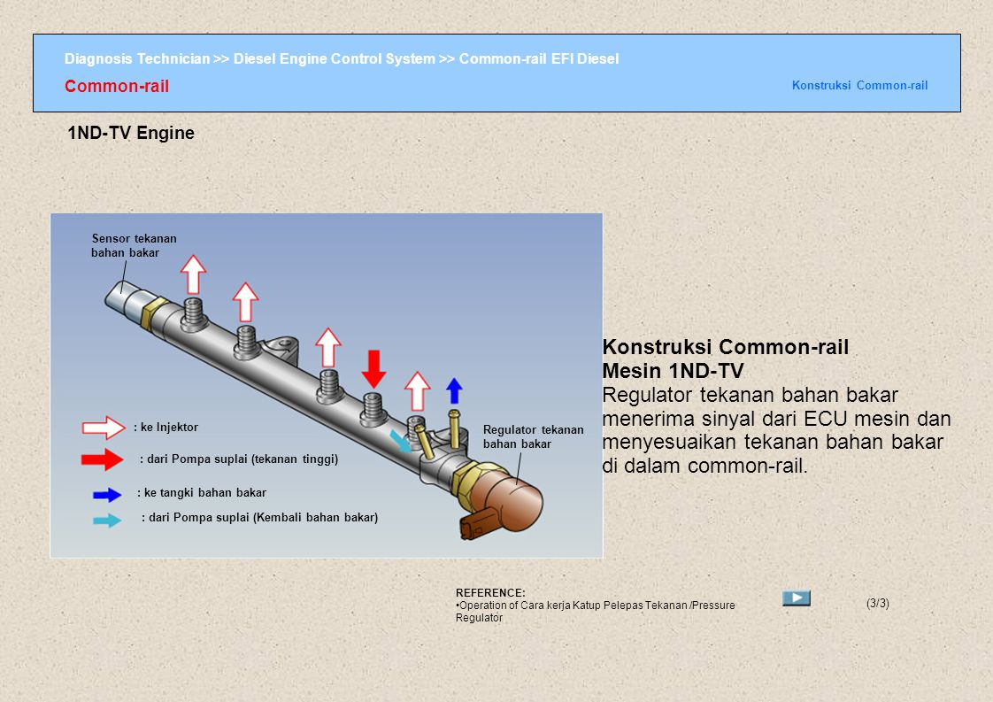 Konstruksi Common-rail