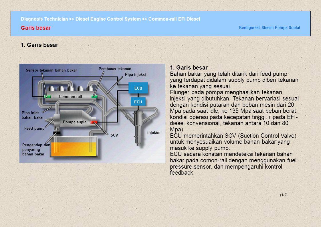 Konfigurasi Sistem Pompa Suplai