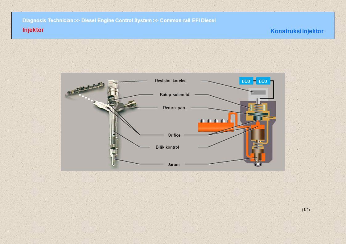 Injektor Konstruksi Injektor Konstruksi Injektor Resistor koreksi ECU
