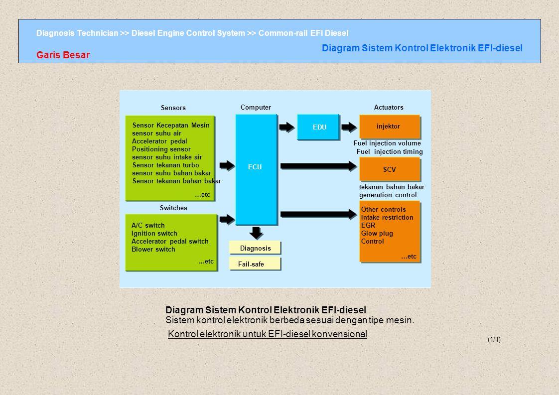 Diagram Sistem Kontrol Elektronik EFI-diesel Garis Besar