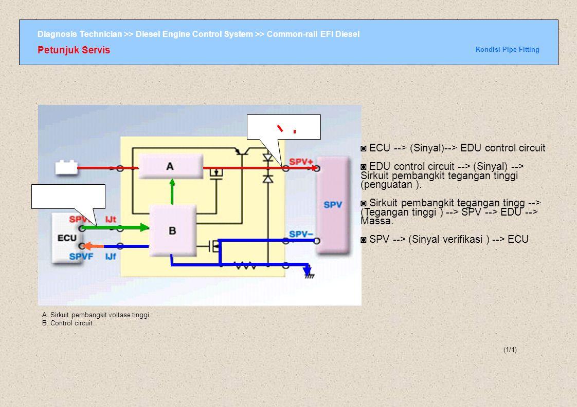 ◙ ECU --> (Sinyal)--> EDU control circuit
