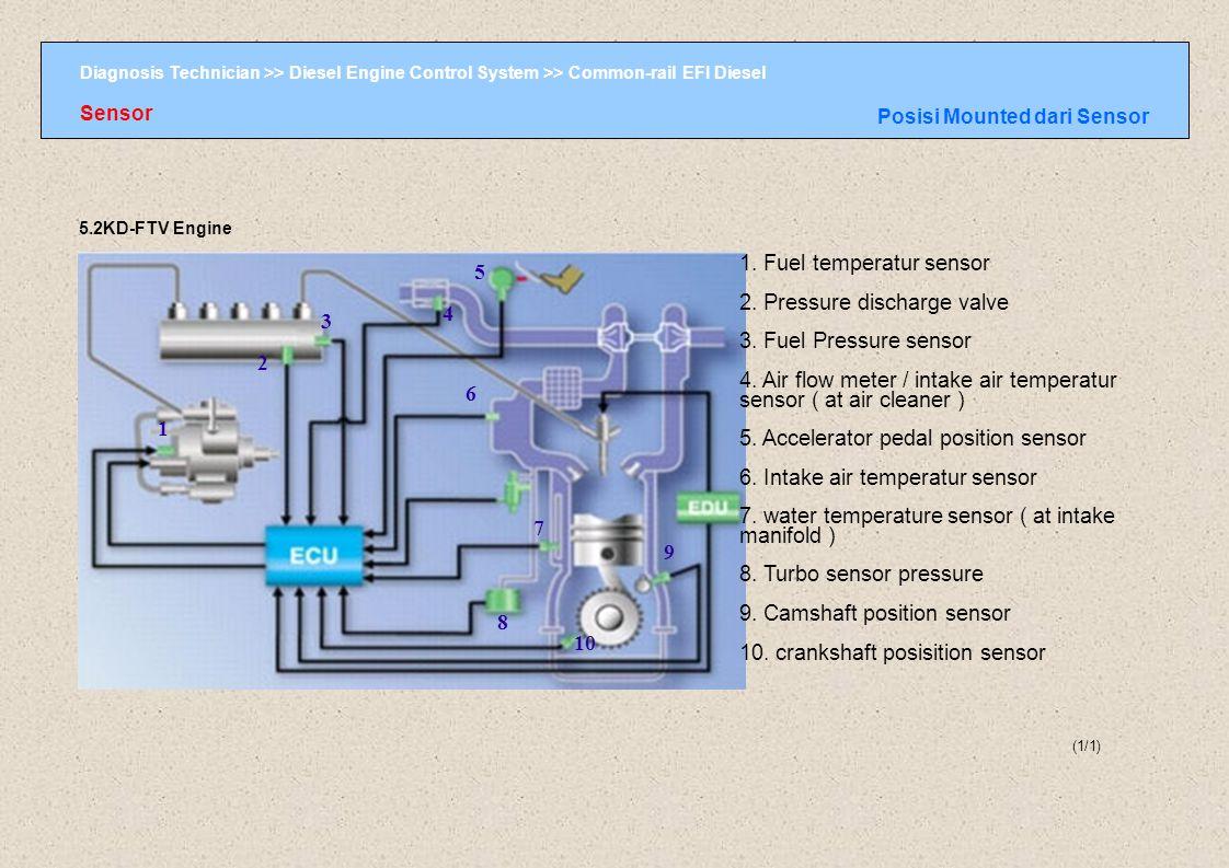 1. Fuel temperatur sensor 2. Pressure discharge valve