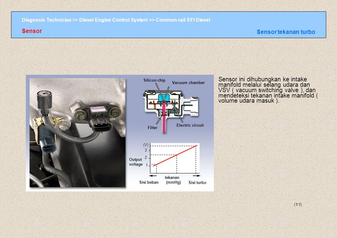 Sensor Sensor tekanan turbo.