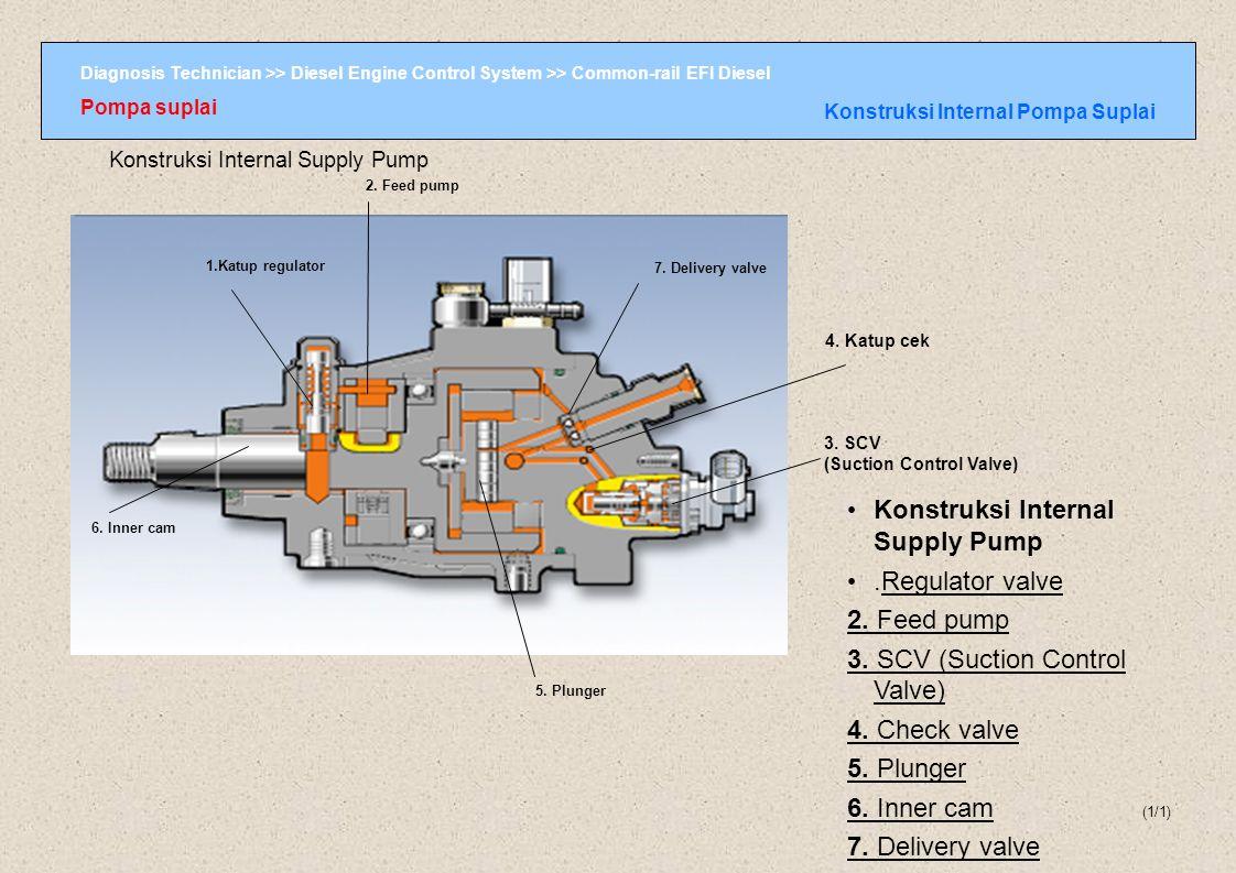 Konstruksi Internal Pompa Suplai
