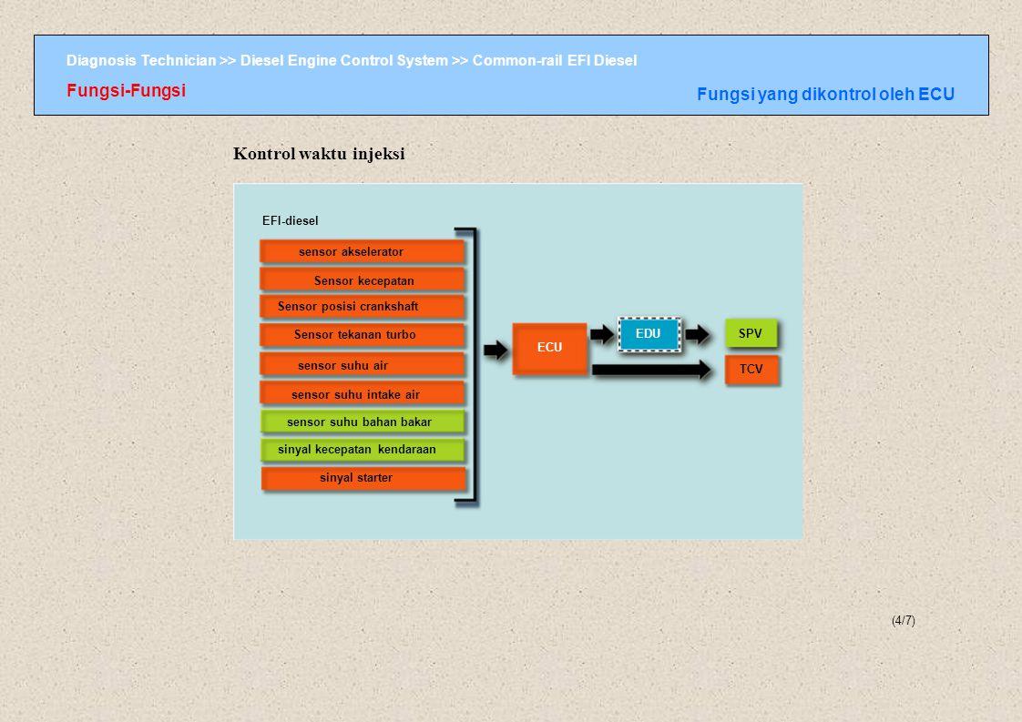 Kontrol waktu injeksi Fungsi-Fungsi Fungsi yang dikontrol oleh ECU