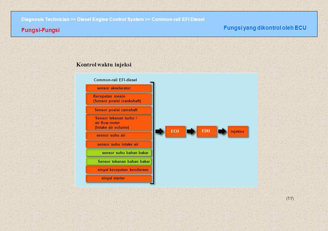 Kontrol waktu injeksi Fungsi yang dikontrol oleh ECU Fungsi-Fungsi