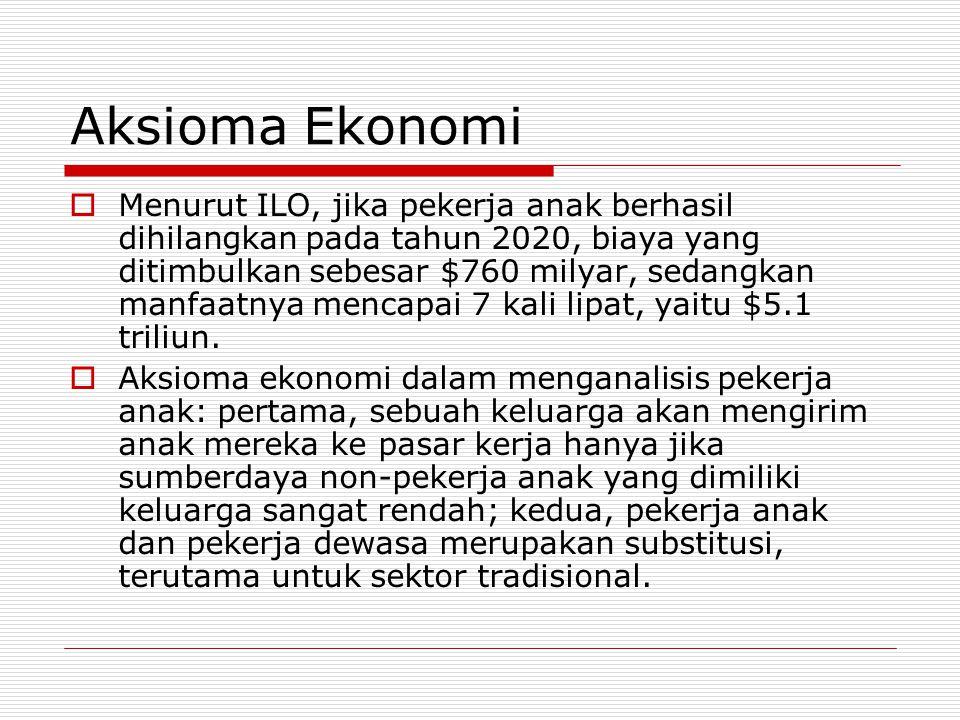 Aksioma Ekonomi