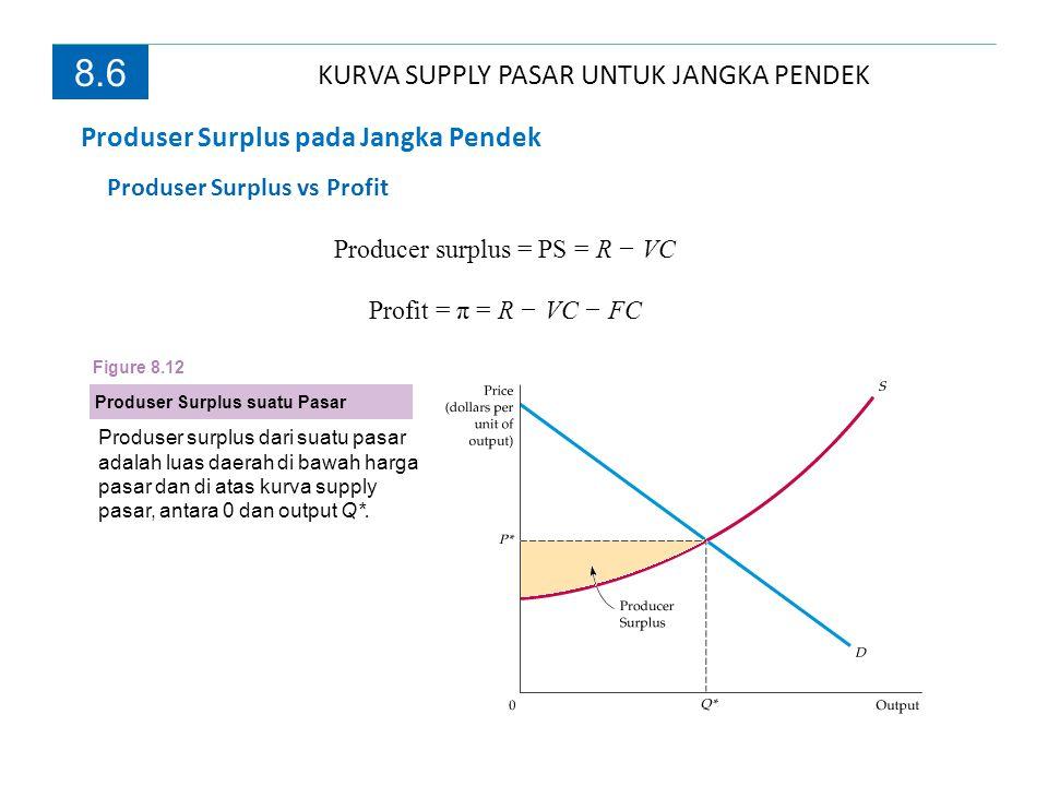 KURVA SUPPLY PASAR UNTUK JANGKA PENDEK
