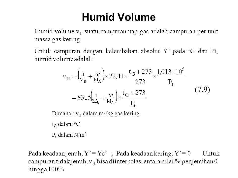Humid Volume Humid volume vH suatu campuran uap-gas adalah campuran per unit massa gas kering.