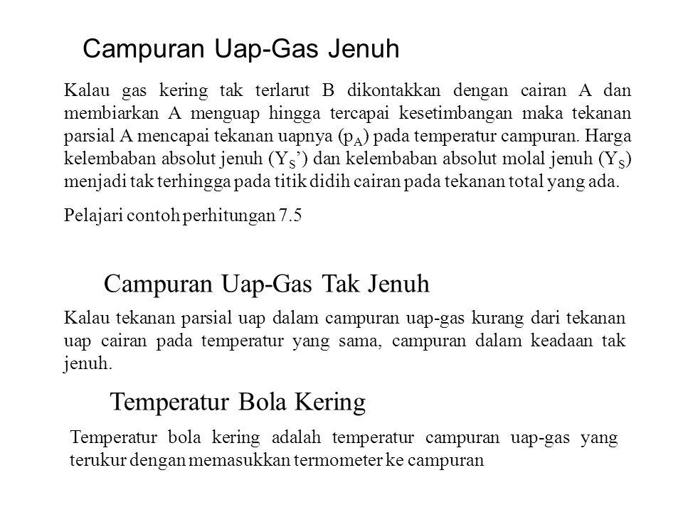 Campuran Uap-Gas Jenuh
