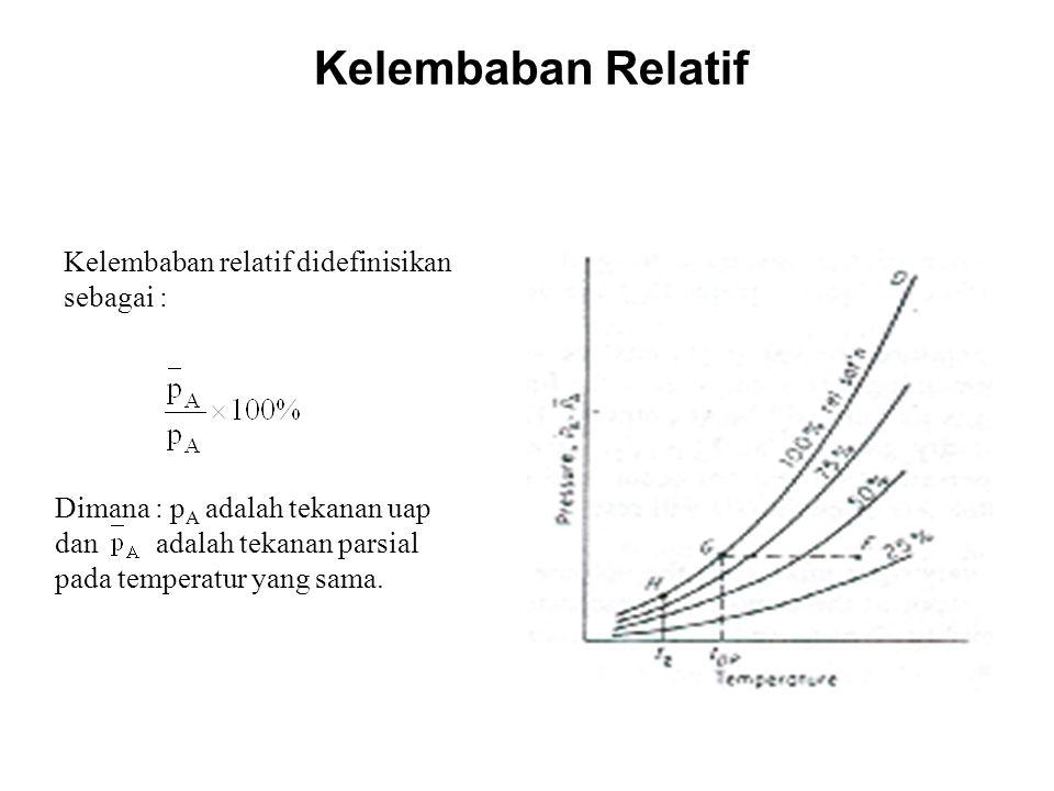 Kelembaban Relatif Kelembaban relatif didefinisikan sebagai :
