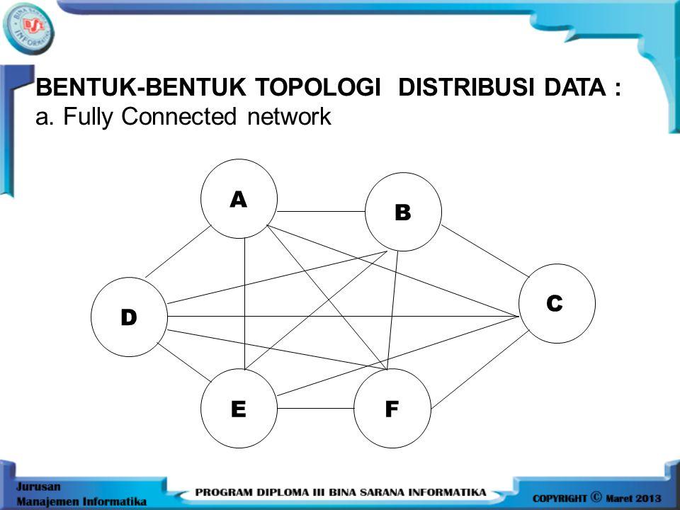 BENTUK-BENTUK TOPOLOGI DISTRIBUSI DATA : a. Fully Connected network