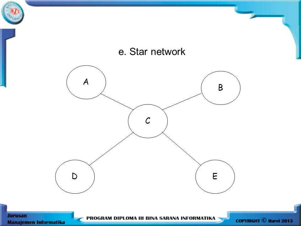 e. Star network B E A D C