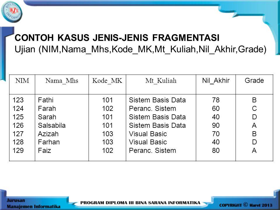 CONTOH KASUS JENIS-JENIS FRAGMENTASI