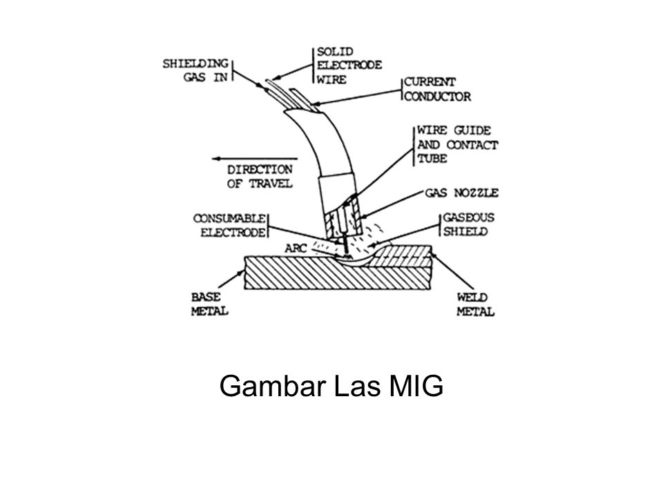 Gambar Las MIG