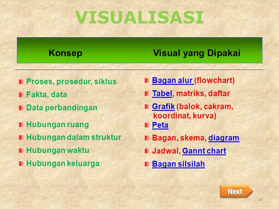 VISUALISASI Konsep Visual yang Dipakai Proses, prosedur, siklus